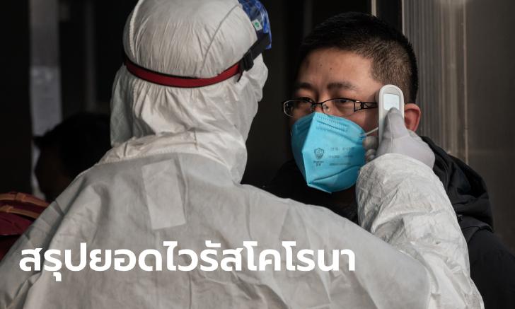 ไวรัสโคโรนา: อัปเดตยอดผู้ป่วยสะสมเฉียด 10,000 เสียชีวิตแล้ว 213 ราย
