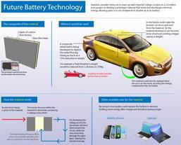 อนาคตรถยนต์ไฟฟ้าใช้ตัวถังเป็นแบตเตอรี่