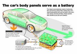 วอลโว่ใจเด็ด ลงทุนพัฒนาบอดี้รถเป็นแบตเตอร์รี่