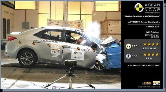 10 รถคอมแพ็ค/ครอสโอเวอร์/กระบะยอดนิยมในไทย ได้ความปลอดภัยกี่ดาว?