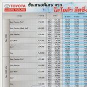 ตารางผ่อน Toyota