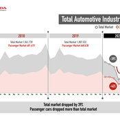 บทสรุปยอดขาย Honda ครึ่งปีแรก ปี 2563 ครองแชมป์ตลาดรถยนต์นั่งส่วนบุคคล