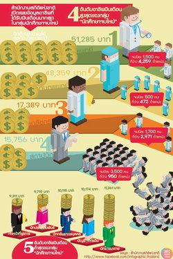 อาชีพที่ได้เงินเดือนสูงสุดและต่ำสุดของนักศึกษาจบใหม่