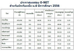 ประกาศผลสอบ O-NET ม.6 ปีการศึกษา 2556