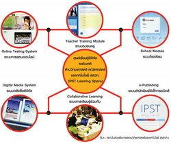 IPST Learning Space ปฏิวัติการเรียนรู้วิทย์+คณิตของไทย