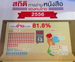 ยุติ 8 บรรทัด!!! สถิติเผย คนไทยอ่านหนังสือเพิ่มขึ้น 37 นาทีต่อวัน