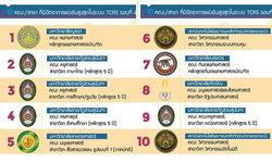 10 คณะ/สาขา ที่มีอัตราการแข่งขันสูงสุดในระบบ TCAS รอบที่ 4 ประจำปีการศึกษา 2561