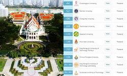 ถือว่าอันดับใช้ได้ ประเทศไทยติดอันดับ มหาวิทยาลัยที่ดีที่สุดในเอเชีย 19 แห่ง!