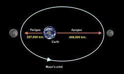 เทคนิคการถ่ายภาพดวงจันทร์เต็มดวงอย่างง่าย