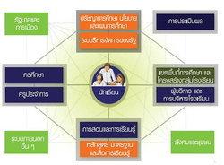 ตั้งโจทย์ที่ถูก เพื่อก้าวต่อไป ระบบการศึกษาไทย (1)