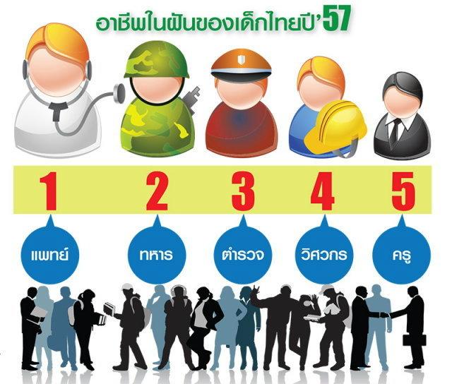 """""""แพทย์"""" อาชีพในฝันเด็กไทยปี′57 ชี้การเมือง-สื่อทีวีมีอิทธิพลต่อความคิด"""