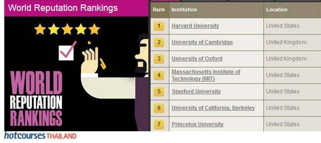 เปิดโผอันดับมหาวิทยาลัยโลก World Reputation Ranking 2015
