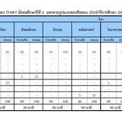รูปแบบข้อสอบ O-NET ป.6 และ ม.3