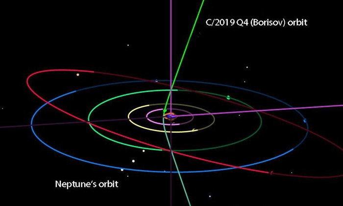 พบดาวหางดวงใหม่! คาดเป็นวัตถุนอกระบบสุริยะดวงที่สอง