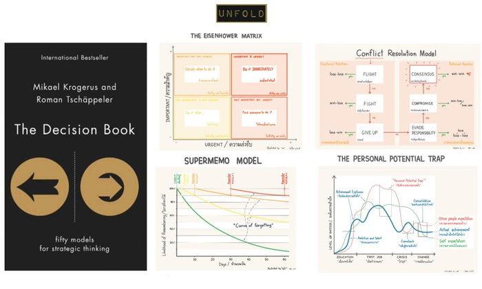 The Decision Book : หนังสือที่จะช่วยให้การตัดสินใจของคุณดีขึ้น ด้วย Model 50 แบบ