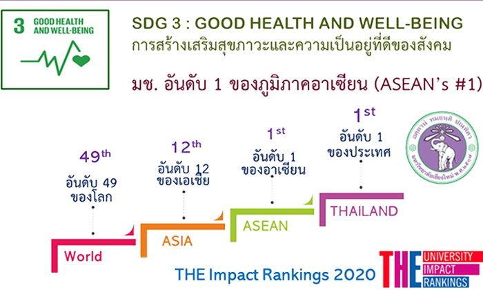 มช. คว้าอันดับ 1 อาเซียน ด้านการส่งเสริมสุขภาวะและความเป็นอยู่ที่ดีของสังคม