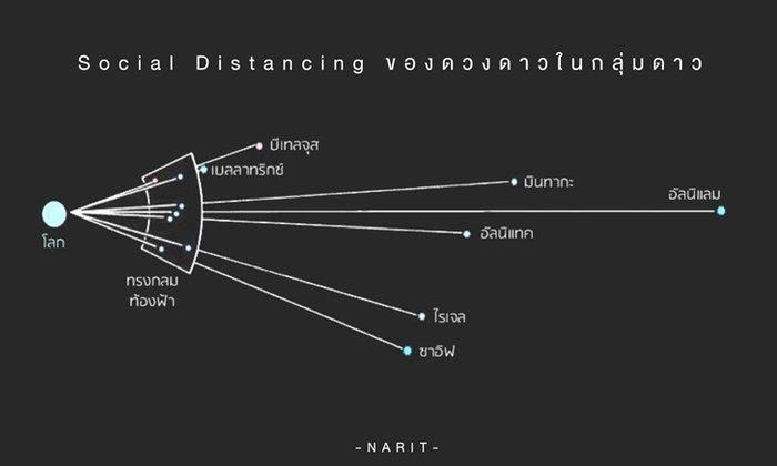 ดวงดาว กับการ Social Distancing