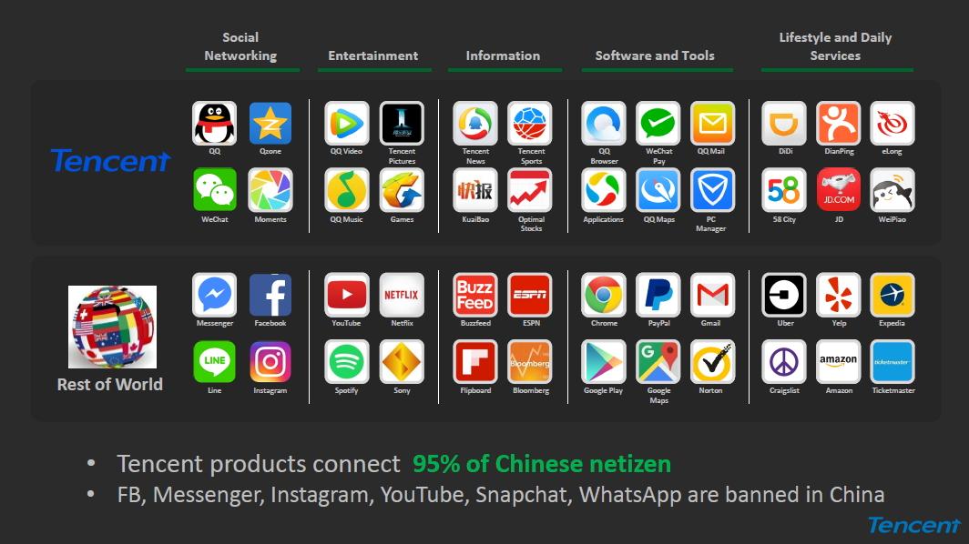 เทนเซ็นต์ส่งบริการใหม่ 'WeChat Official Account' สะพานเชื่อม
