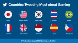 ไทยติดอันดับ 4 ประเทศที่ทวีตเกี่ยวกับเกมมากที่สุดในปี 2019