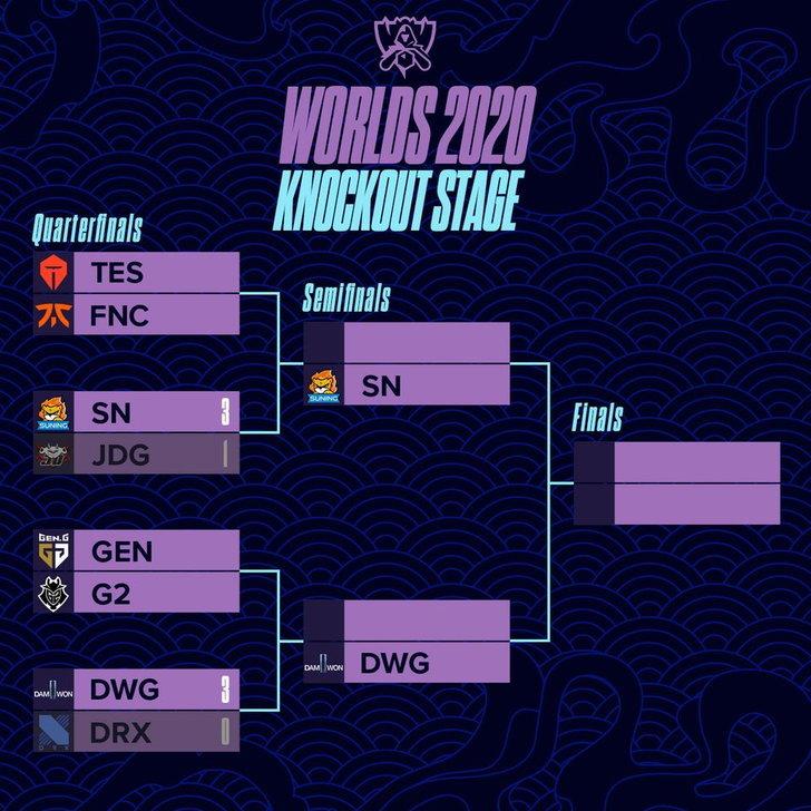 Lol Worlds Quarterfinals Bracket