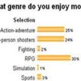 ผล Poll สำรวจ เกมแนวไหนที่คุณชอบมากที่สุด [Scoop]