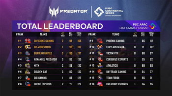 DivisionX Gaming ตัวแทนจากประเทศเวียดนาม คว้าแชมป์ในรายการ PUBG PCS-APAC