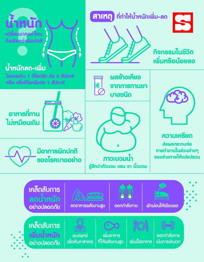 น้ำหนักเปลี่ยนมากแค่ไหน ถึงเรียกว่าผิดปกติ