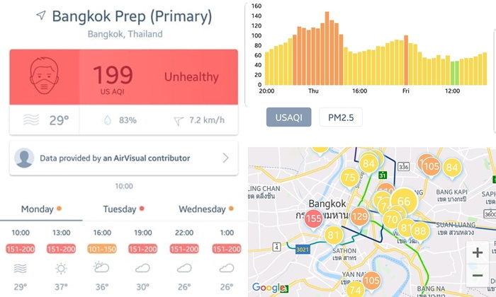 ระดับสีค่าฝุ่นละออง PM 2.5 ฟ้า-เขียว-เหลือง-ส้ม-แดง บอกอะไรเราบ้าง?