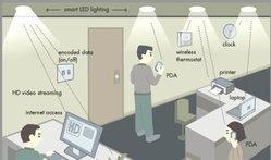 สื่อสารไร้สายด้วย LED แทน Wi-Fi
