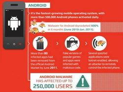มือถือ Android ของคุณปลอดภัยจากมัลแวร์+ไวรัส หรือเปล่า (อัพเดท: 2012)