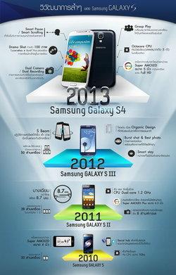 วิวัฒนาการล้ำๆ ของ Samsung Galaxy S