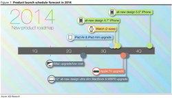 Apple 2014 กับเส้นทางเปิดตัวสินค้าใหม่