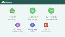 ผู้ใช้งาน WhatsApp เป็นประจำทุกวันมีจำนวนกว่า 1 พันล้านคนแล้ว
