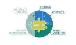 Aruba พัฒนาระบบความปลอดภัยบนเครือข่ายให้ทันสมัยขึ้นเพื่อช่วยลดความเสี่ยงในยุคที่ IoT ครองเมือง
