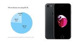 Apple เผยสถิติ ผู้ติดตั้ง iOS 10 สูงถึง 76% จากผู้ใช้ iOS ทั้งหมด