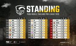 เผยคะแนน RRQ.Athena ขึ้นรั้งที่ 1 ใน PUBG MOBILE Thailand Pro League 2020