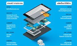 กว่าจะเป็นสมาร์ทโฟน ... ชำแหละวิวัฒนาการผลิตมือถือ