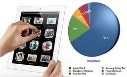 โพล flashfly ชี้ iPad 2 แท็บเล็ตอันดับหนึ่งที่โดนใจมากที่สุด คะแนนทิ้งห่าง Galaxy Tab ถึง 3 เท่าตัว