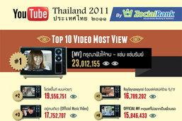 เจาะลึกคนไทยดูอะไรใน Youtube มากที่สุดในปี 2011