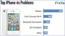 เว็บ Fixya เผยรายระเอียดปัญหาของโทรศัพท์สมาร์ทโฟน ตัวท๊อป