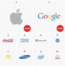 Apple แซง Coca-Cola ก้าวสู่แบรนด์ที่ทรงคุณค่าที่สุดในโลก