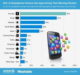 เมื่อตื่นนอน หยิบสมาร์ทโฟนมาทำอะไรบ้าง ?