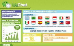 WeChat สร้างสถิติใหม่ก้าวสู่ 100 ล้านบัญชีผู้ใช้งานอย่างรวดเร็ว