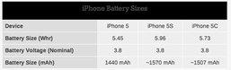 iPhone 5s, 5c แบตใหญ่ อยู่ได้นานขึ้น
