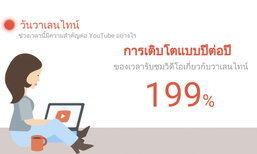 Google เผยยอดดูวีดีโอช่วงวาเลนไทน์เพิ่มขึ้น 199% เมื่อเทียบกับปีก่อน