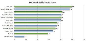 คะแนน DXOMark Selfie