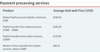 รู้หรือไม่ Hacker สามารถทำเงินจากรหัส Facebook หรือข้อมูลหลุดเท่าไหร่กันเชียว