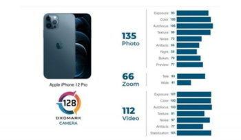DxOMark เผยผลทดสอบกล่้อง iPhone 12 Pro  ได้คะแนนสูงกว่ารุ่นก่อนเล็กน้อย