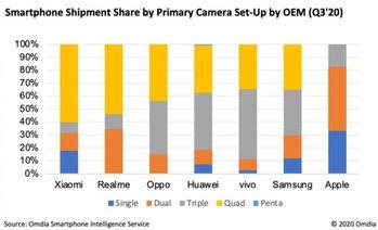 บริษัทวิเคราะห์ชี้  สมาร์ตโฟนกล้อง 4 ตัว เป็นที่ต้องการของผู้บริโภคมากที่สุด