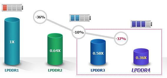 LPDDR4 RAM
